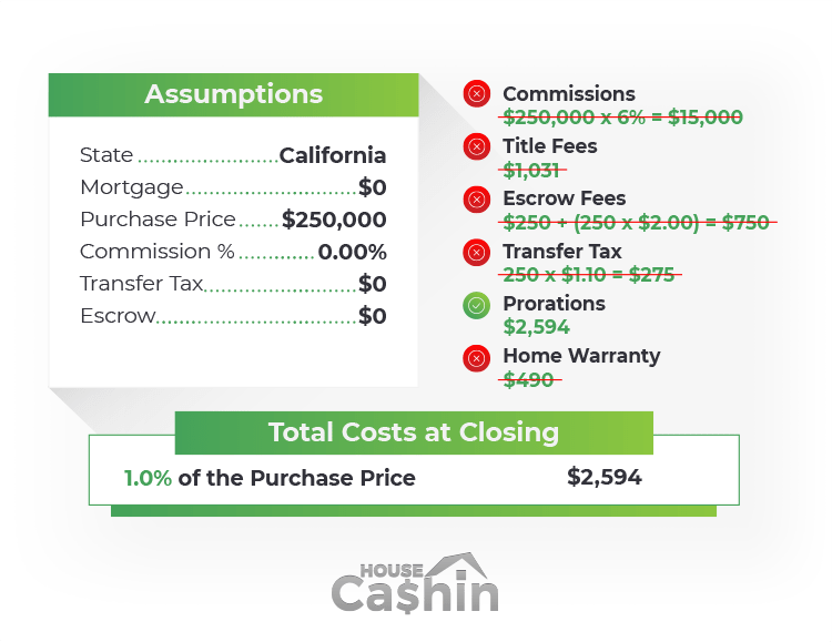 Closing costs for selling a house to an investor example