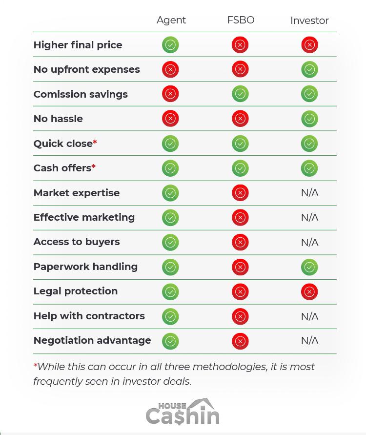 Realtor vs FSBO vs Investor