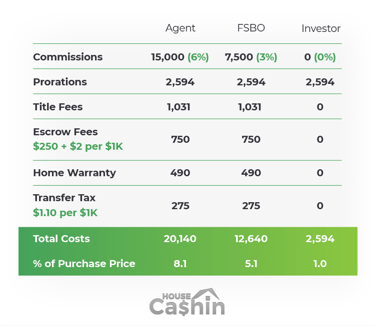 Closing Costs Calculation Comparison