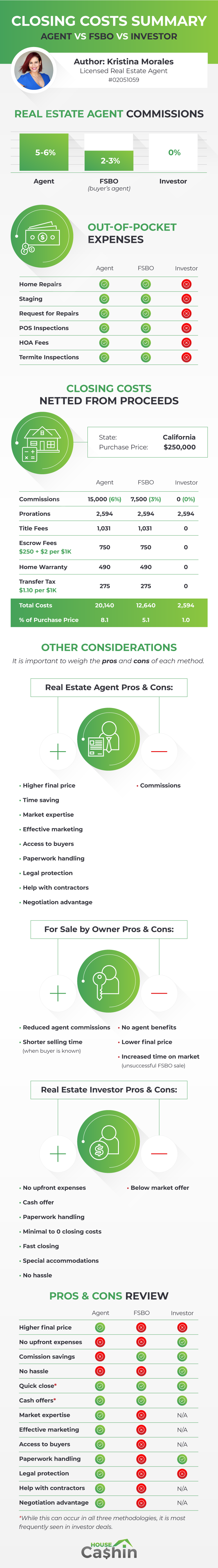 Infographic: Realtor vs FSBO vs Investor: Closing Costs Comparison