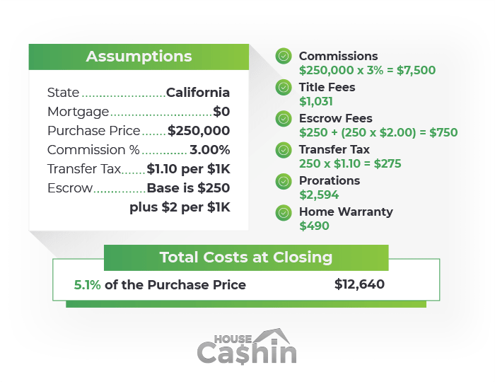 Closing Costs Example