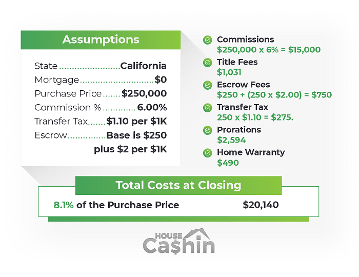 Closing costs calculation example